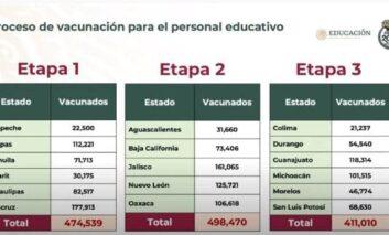 Coahuila regresará a clases presenciales el 17 de mayo; Chiapas y Veracruz, el 24: SEP