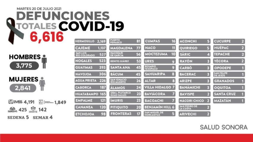 Registra Sonora este día 243 nuevos casos positivos de covid-19